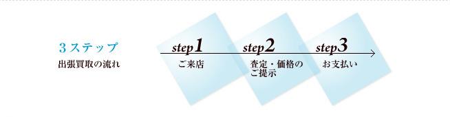 出張買取り簡単3ステップ